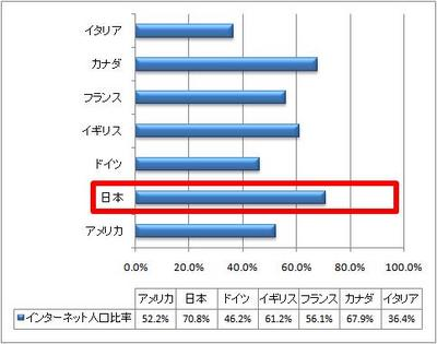 ガラパゴス人口を含めたインターネット利用者比率