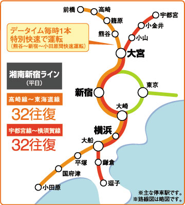 湘南新宿ライン 路線図