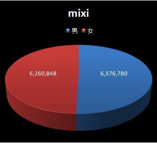 mixiユーザーの男女比