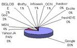 200612検索エンジンのシェア
