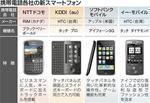 携帯電話各社の新スマートフォン