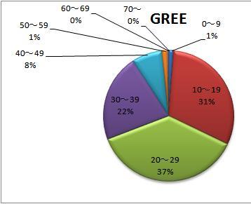 GREEユーザーの世代構成